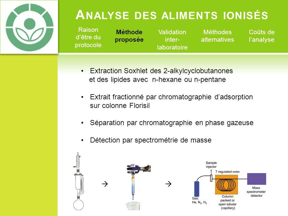 A NALYSE DES ALIMENTS IONISÉS Raison dêtre du protocole Méthode proposée Validation inter- laboratoire Méthodes alternatives Coûts de lanalyse Extract