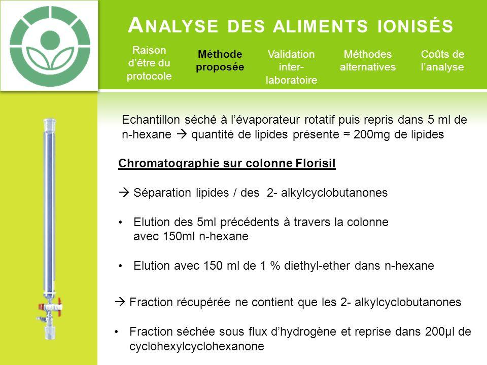 A NALYSE DES ALIMENTS IONISÉS Raison dêtre du protocole Méthode proposée Validation inter- laboratoire Méthodes alternatives Coûts de lanalyse Chromat