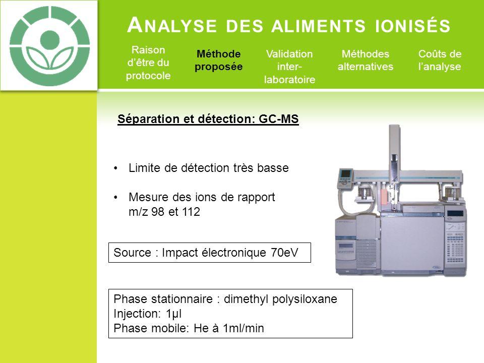 A NALYSE DES ALIMENTS IONISÉS Raison dêtre du protocole Méthode proposée Validation inter- laboratoire Méthodes alternatives Coûts de lanalyse 2- Tetradecylcyclobutanone irradié si (ions m/z 98)/(ion m/z 112)= 3,8– 4,2 2-Dodecylcyclobutanone irradié si (ions m/z 98)/(ion m/z 112)= 4- 4,5 Résultat et méthode didentification