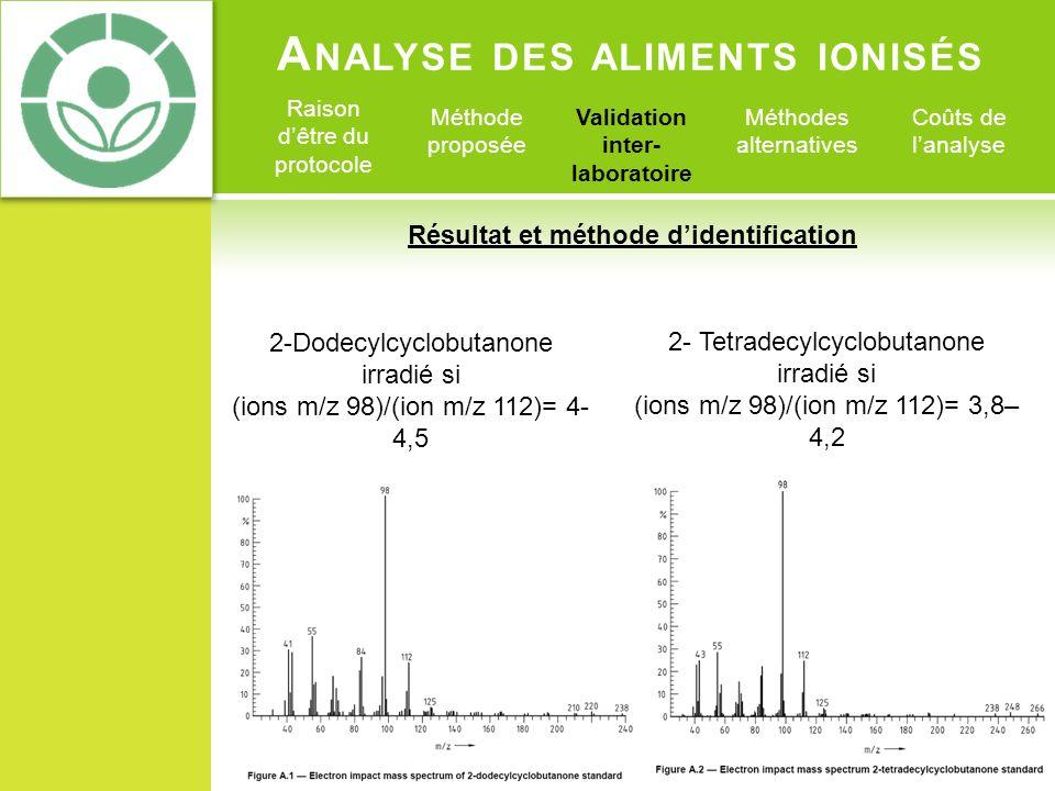 A NALYSE DES ALIMENTS IONISÉS Raison dêtre du protocole Méthode proposée Validation inter- laboratoire Méthodes alternatives Coûts de lanalyse Echantillons sont considérés comme irradiés si : Au moins un des deux ACB vus précédemment ont été identifiés positivement Rapport signal / bruit de 3 à 1 Intensité des ions relatifs +/- 20% celle du standard (même concentration) Présence dun contrôle témoin, soit une analyse dun aliment non irradié