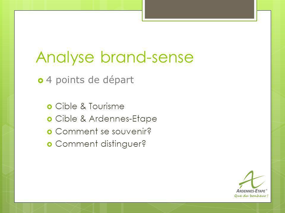 Analyse brand-sense 4 points de départ Cible & Tourisme Cible & Ardennes-Etape Comment se souvenir.