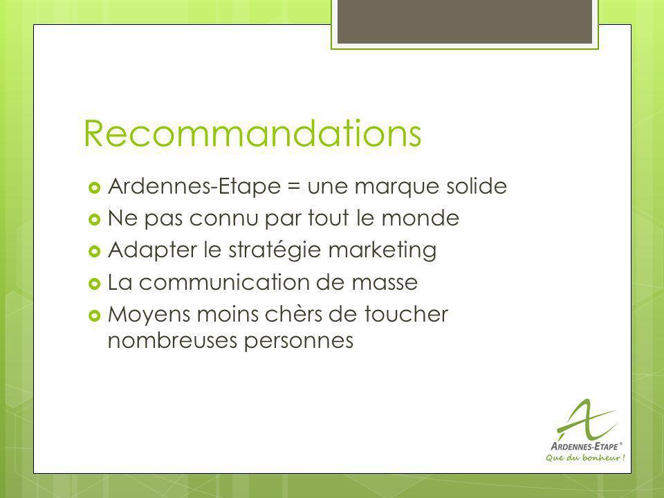 Recommandations Ardennes-Etape = une marque solide Ne pas connu par tout le monde Adapter le stratégie marketing La communication de masse Moyens moins chèrs de toucher nombreuses personnes