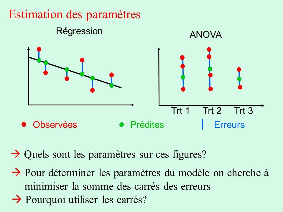 Estimation des paramètres Trt 1Trt 2Trt 3 Régression ANOVA ObservéesPréditesErreurs Pour déterminer les paramètres du modèle on cherche à minimiser la
