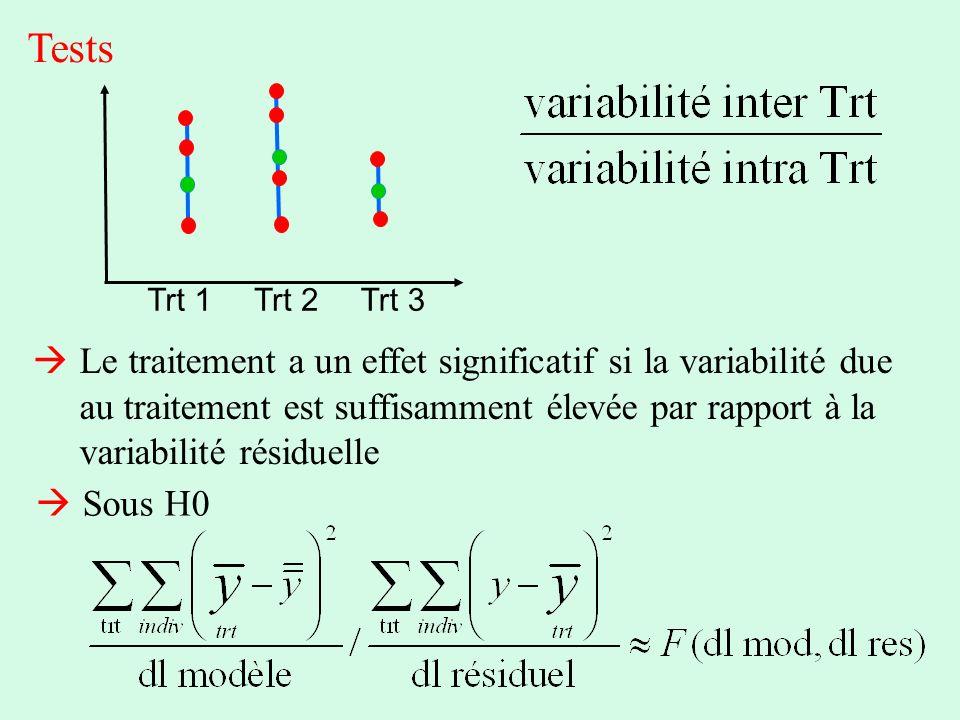 Tests Trt 1Trt 2Trt 3 Le traitement a un effet significatif si la variabilité due au traitement est suffisamment élevée par rapport à la variabilité r