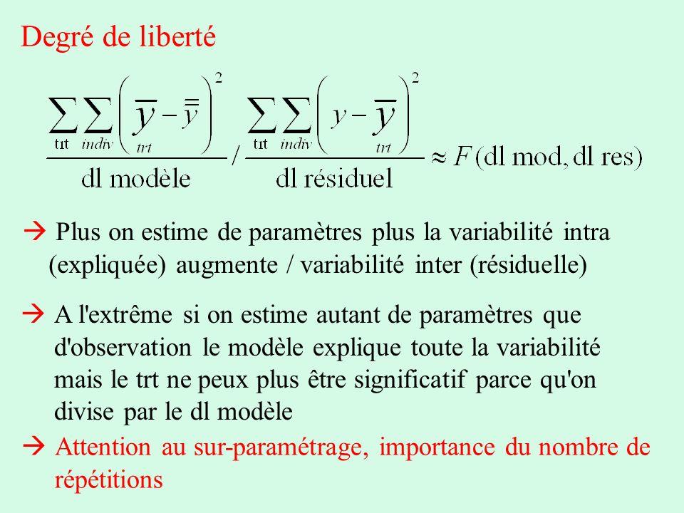 Degré de liberté Plus on estime de paramètres plus la variabilité intra (expliquée) augmente / variabilité inter (résiduelle) A l'extrême si on estime
