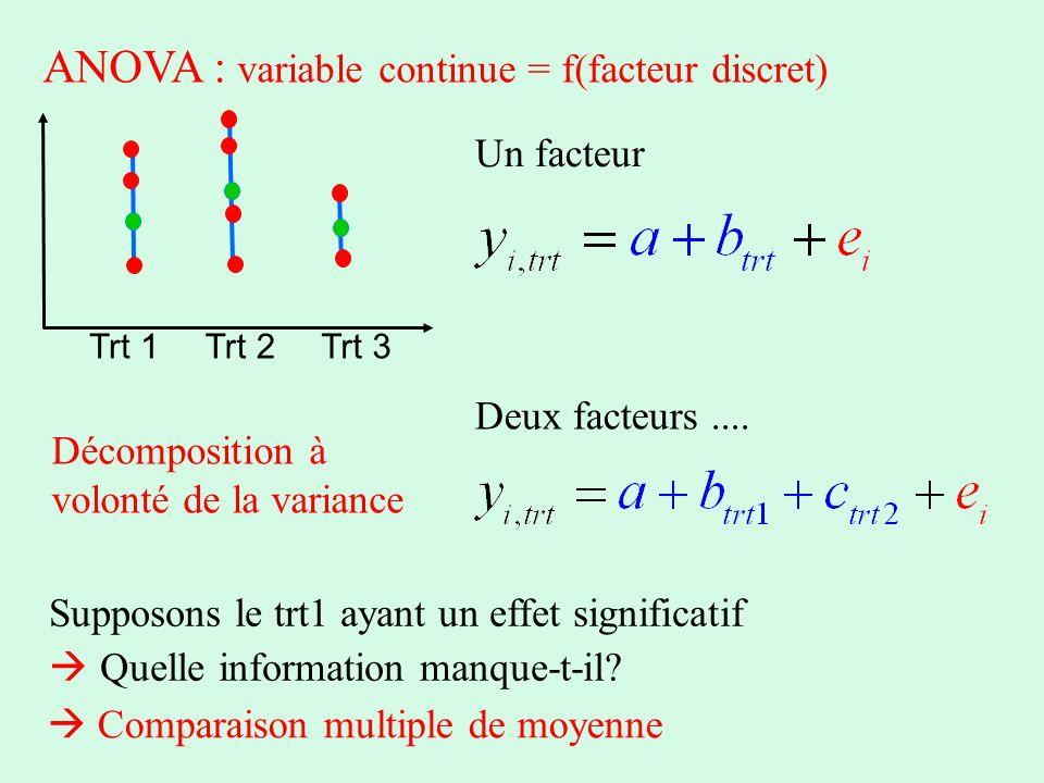 ANOVA : variable continue = f(facteur discret) Trt 1Trt 2Trt 3 Un facteur Deux facteurs.... Supposons le trt1 ayant un effet significatif Quelle infor