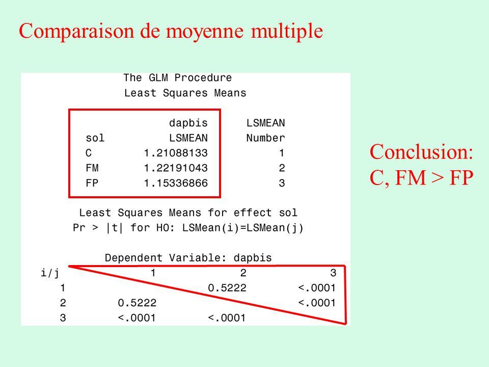 Comparaison de moyenne multiple Conclusion: C, FM > FP