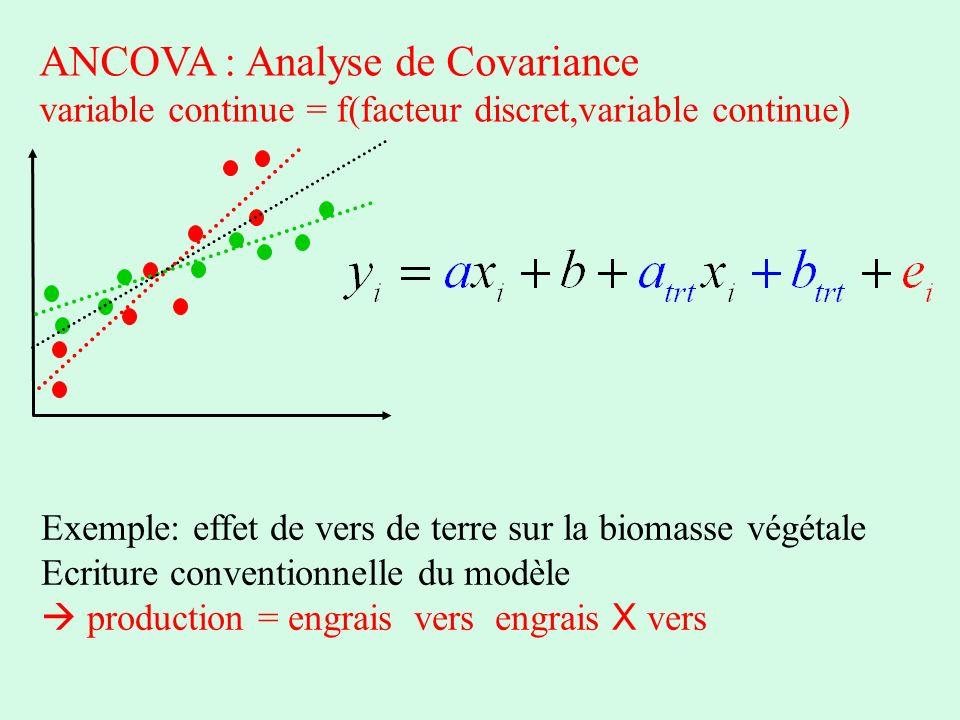 ANCOVA : Analyse de Covariance variable continue = f(facteur discret,variable continue) Exemple: effet de vers de terre sur la biomasse végétale Ecrit