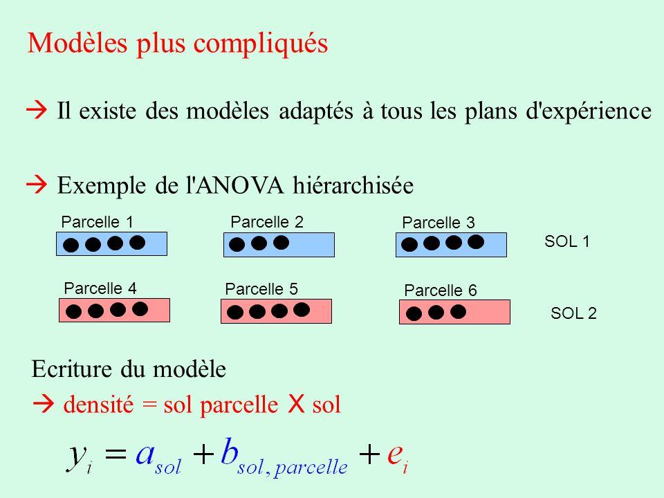 Modèles plus compliqués Il existe des modèles adaptés à tous les plans d'expérience Exemple de l'ANOVA hiérarchisée Parcelle 1 SOL 1 Parcelle 4 Parcel