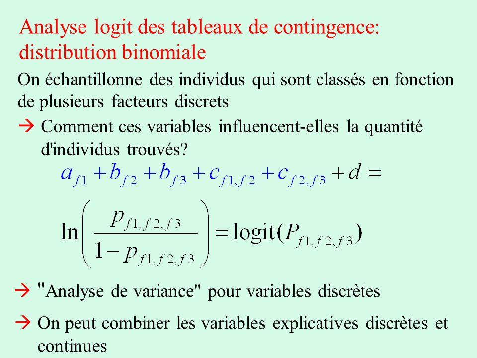 Analyse logit des tableaux de contingence: distribution binomiale On échantillonne des individus qui sont classés en fonction de plusieurs facteurs di