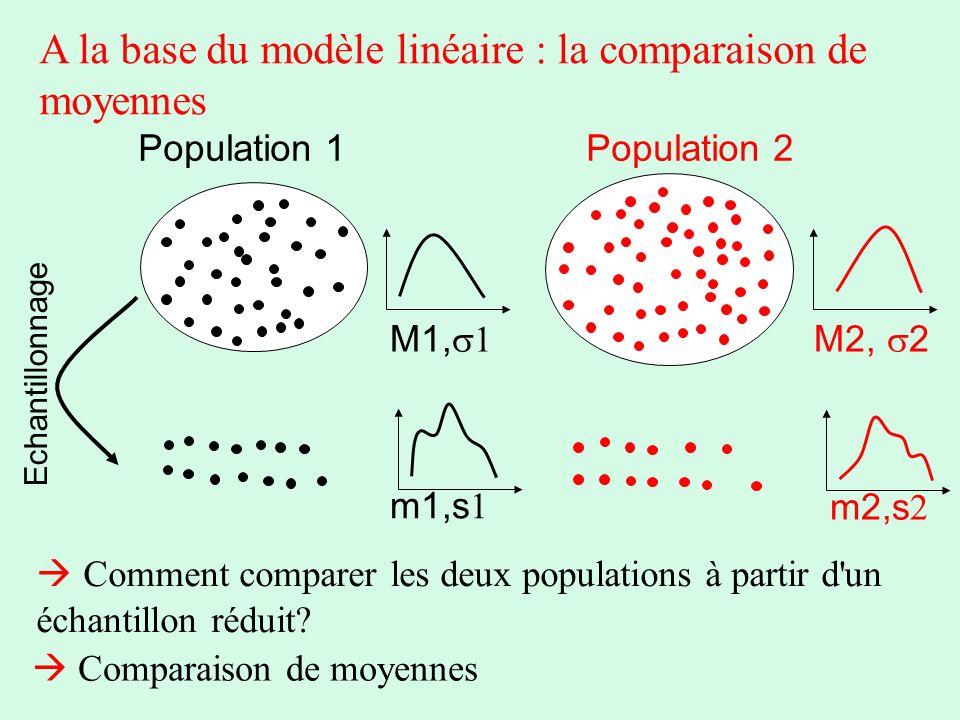 A la base du modèle linéaire : la comparaison de moyennes Population 2Population 1 M1, M2, 2 Echantillonnage m1,s m2,s Comment comparer les deux popul