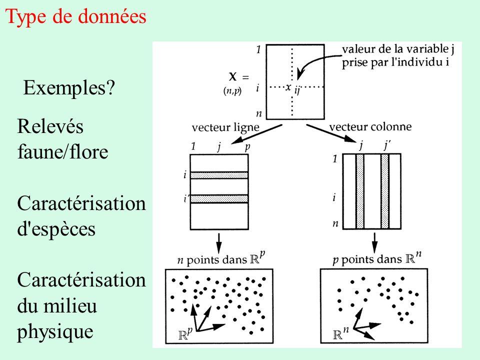 Type de données Exemples? Relevés faune/flore Caractérisation d'espèces Caractérisation du milieu physique