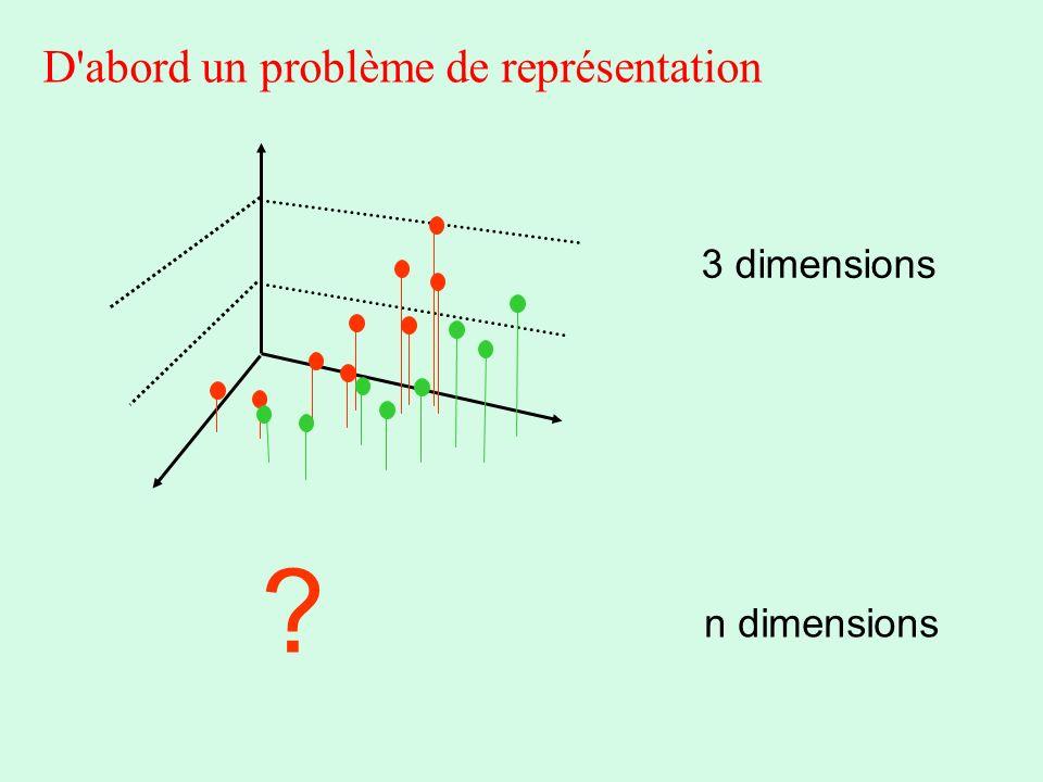 D'abord un problème de représentation 3 dimensions n dimensions ?