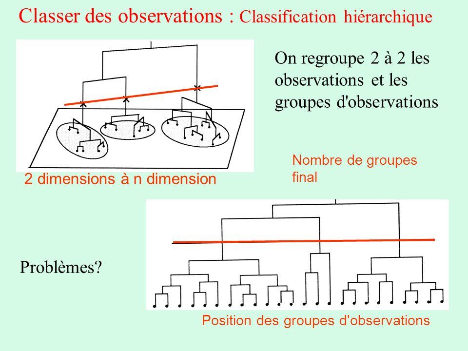 Classer des observations : Classification hiérarchique On regroupe 2 à 2 les observations et les groupes d'observations Problèmes? 2 dimensions à n di