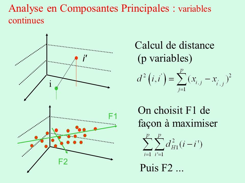 Analyse en Composantes Principales : variables continues Calcul de distance (p variables) i i' On choisit F1 de façon à maximiser F1 F2 Puis F2...