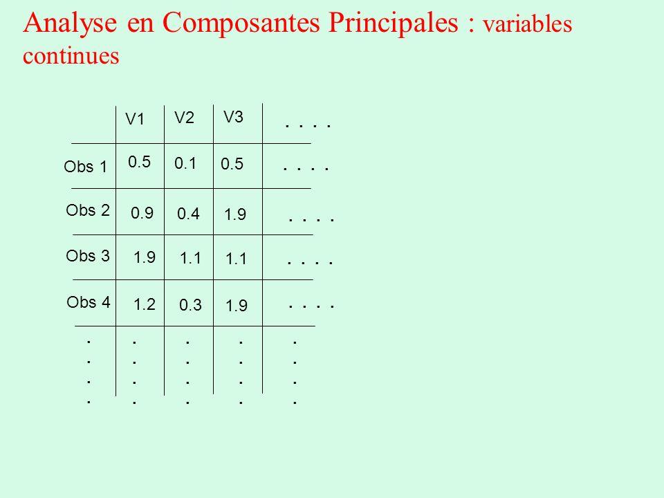 Analyse en Composantes Principales : variables continues Obs 1 Obs 2 Obs 3 Obs 4.......................................... V1 V2 V3.. 0.5 0.9 1.9 1.2