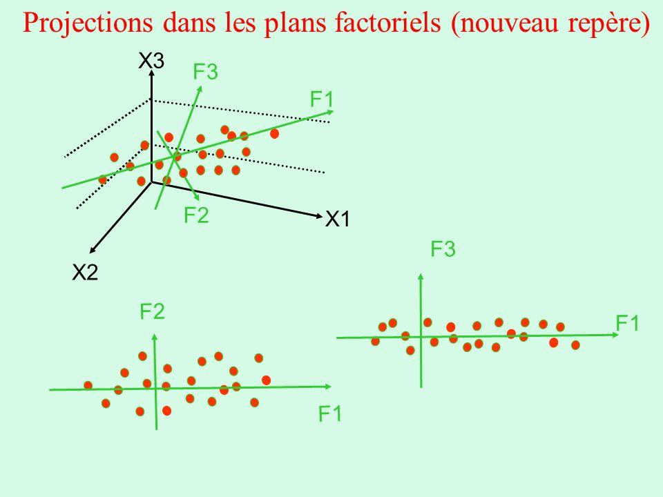 Projections dans les plans factoriels (nouveau repère) F1 F2 F3 F1 F2 F1 F3 X1 X2 X3