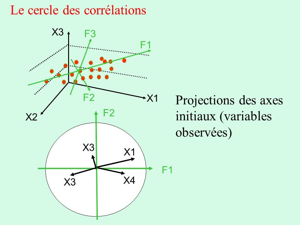 Le cercle des corrélations Projections des axes initiaux (variables observées) F1 F2 F3 F1 F2 X1 X2 X3 X1 X3 X4