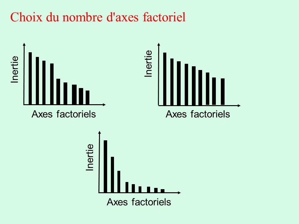 Choix du nombre d'axes factoriel Axes factoriels Inertie Axes factoriels Inertie