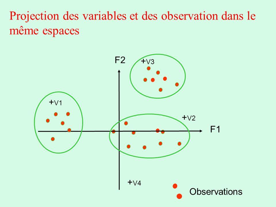 Projection des variables et des observation dans le même espaces F1 F2 + V1 + V2 + V3 + V4 Observations