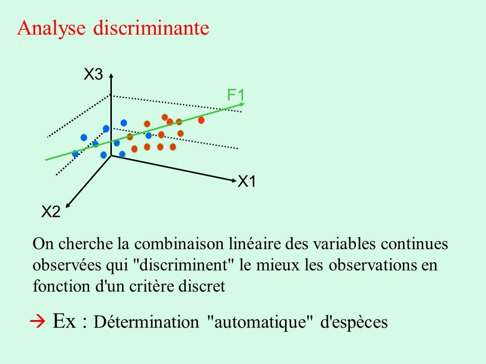Analyse discriminante F1 X1 X2 X3 On cherche la combinaison linéaire des variables continues observées qui
