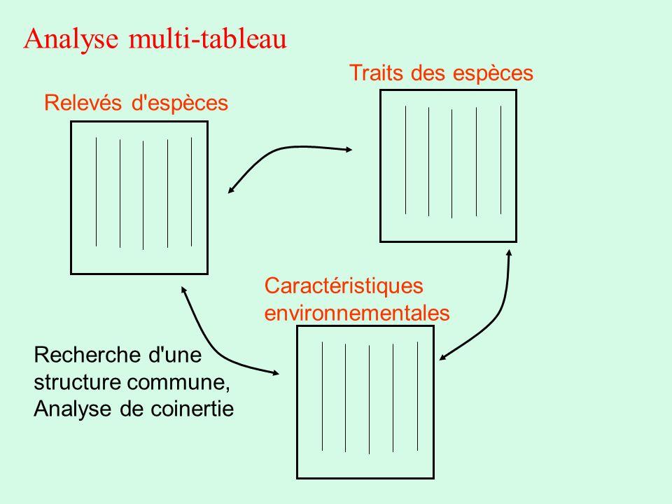 Analyse multi-tableau Recherche d'une structure commune, Analyse de coinertie Relevés d'espèces Traits des espèces Caractéristiques environnementales