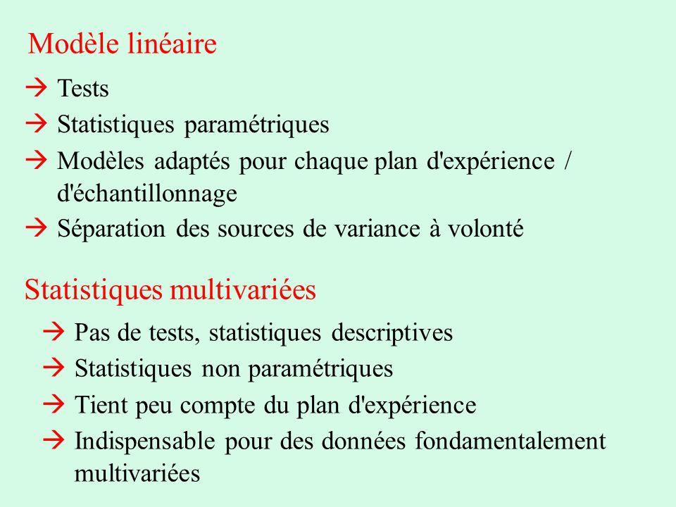 Modèle linéaire Statistiques multivariées Tests Statistiques paramétriques Modèles adaptés pour chaque plan d'expérience / d'échantillonnage Séparatio