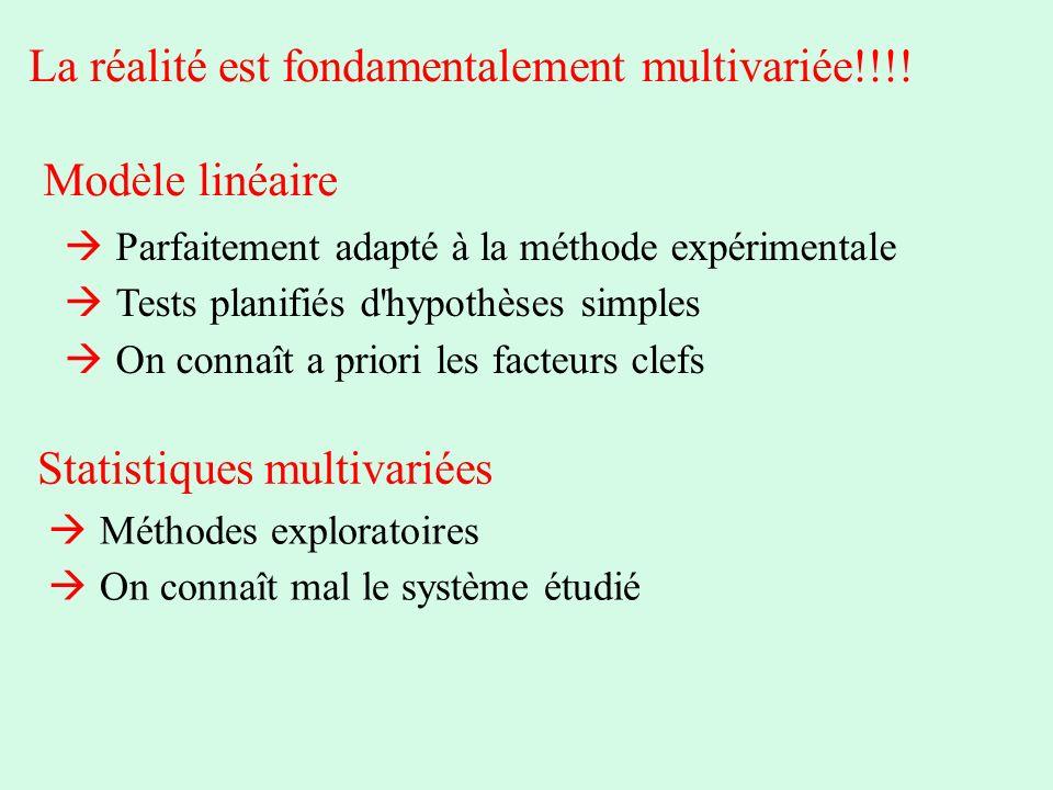 Modèle linéaire Statistiques multivariées Parfaitement adapté à la méthode expérimentale Tests planifiés d'hypothèses simples On connaît a priori les