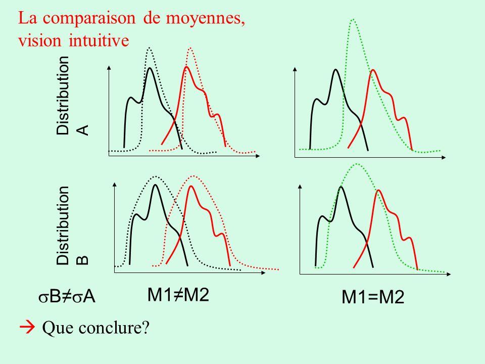 La comparaison de moyennes, vision intuitive M1=M2 M1M2 Distribution A Distribution B B A Que conclure?