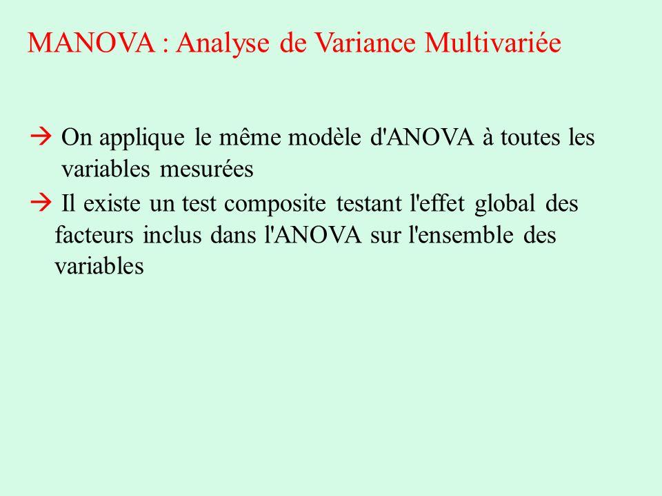 MANOVA : Analyse de Variance Multivariée On applique le même modèle d'ANOVA à toutes les variables mesurées Il existe un test composite testant l'effe