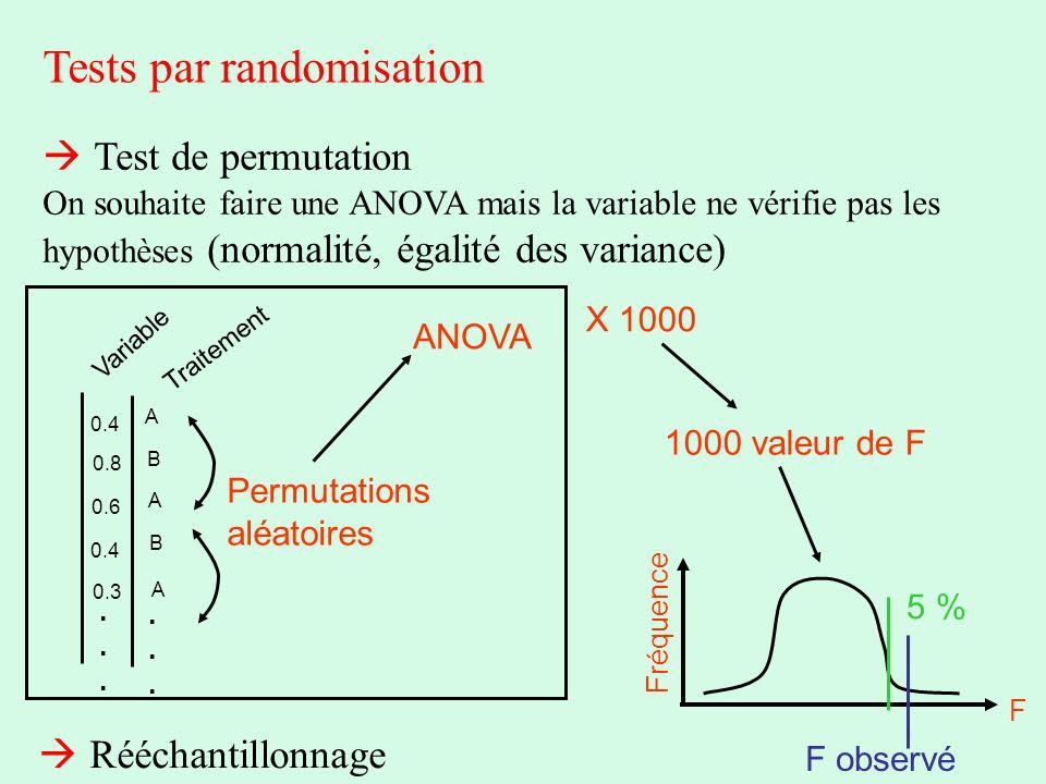 Tests par randomisation Test de permutation On souhaite faire une ANOVA mais la variable ne vérifie pas les hypothèses (normalité, égalité des varianc