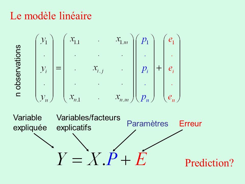 Le modèle linéaire Variable expliquée Variables/facteurs explicatifs ParamètresErreur n observations Prediction?