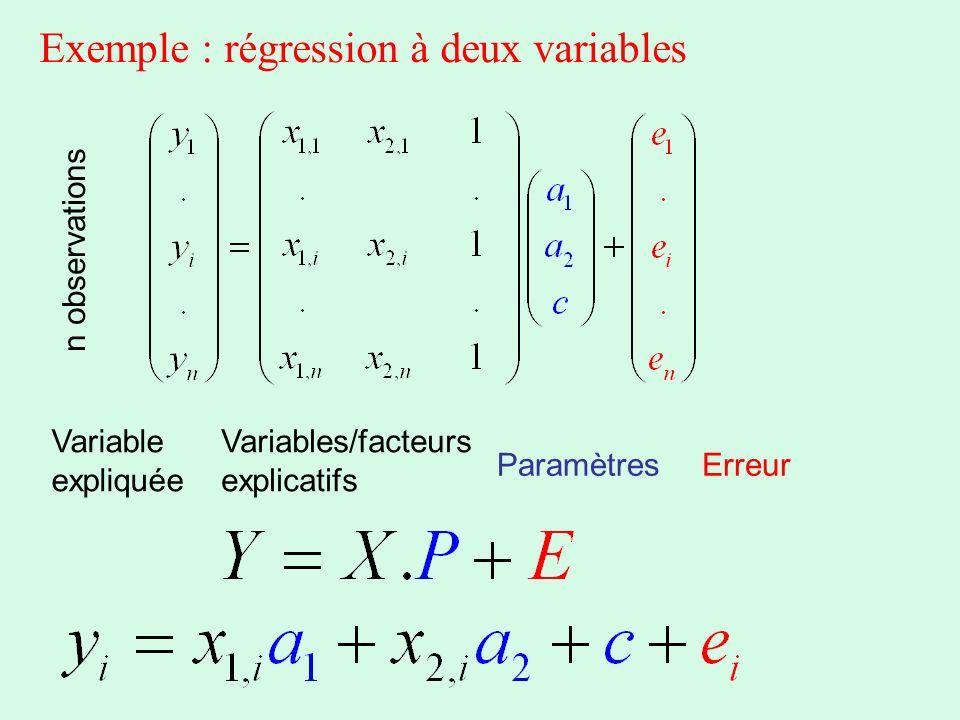 Exemple : régression à deux variables Variable expliquée Variables/facteurs explicatifs ParamètresErreur n observations