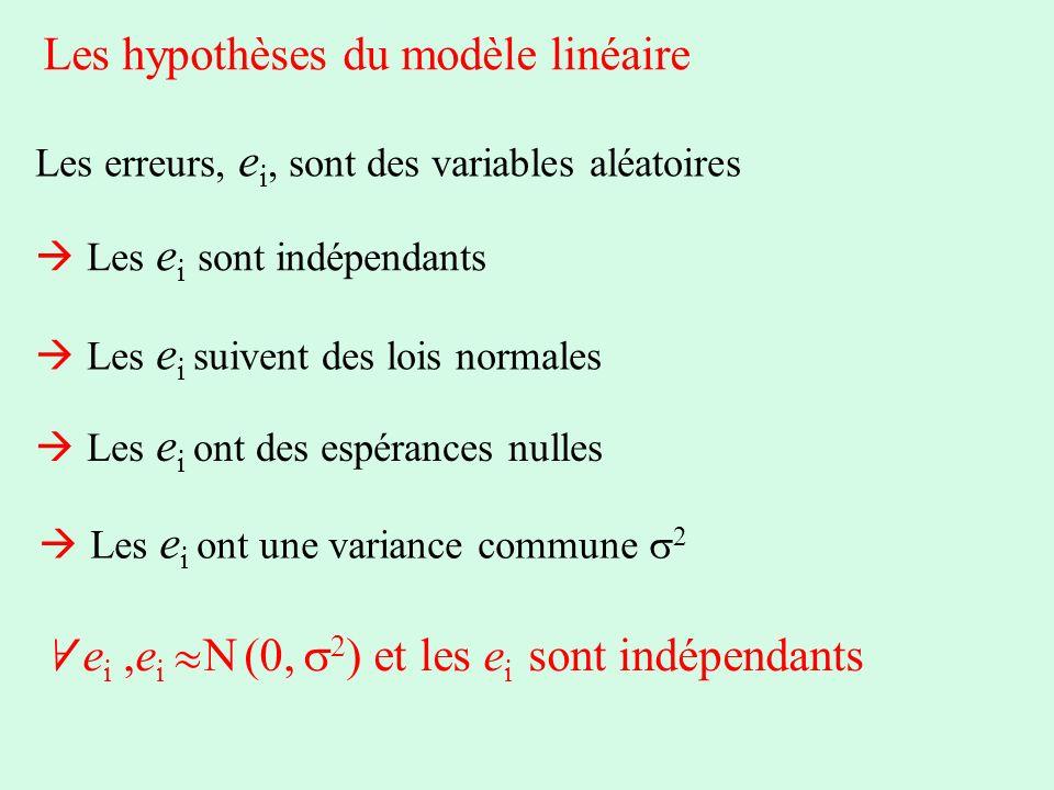 Les hypothèses du modèle linéaire Les erreurs, e i, sont des variables aléatoires Les e i sont indépendants Les e i suivent des lois normales Les e i