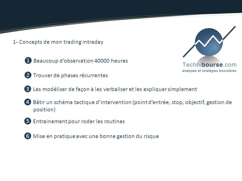 1- Concepts de mon trading intraday Beaucoup dobservation 40000 heures Trouver de phases récurrentes Les modéliser de façon à les verbaliser et les ex