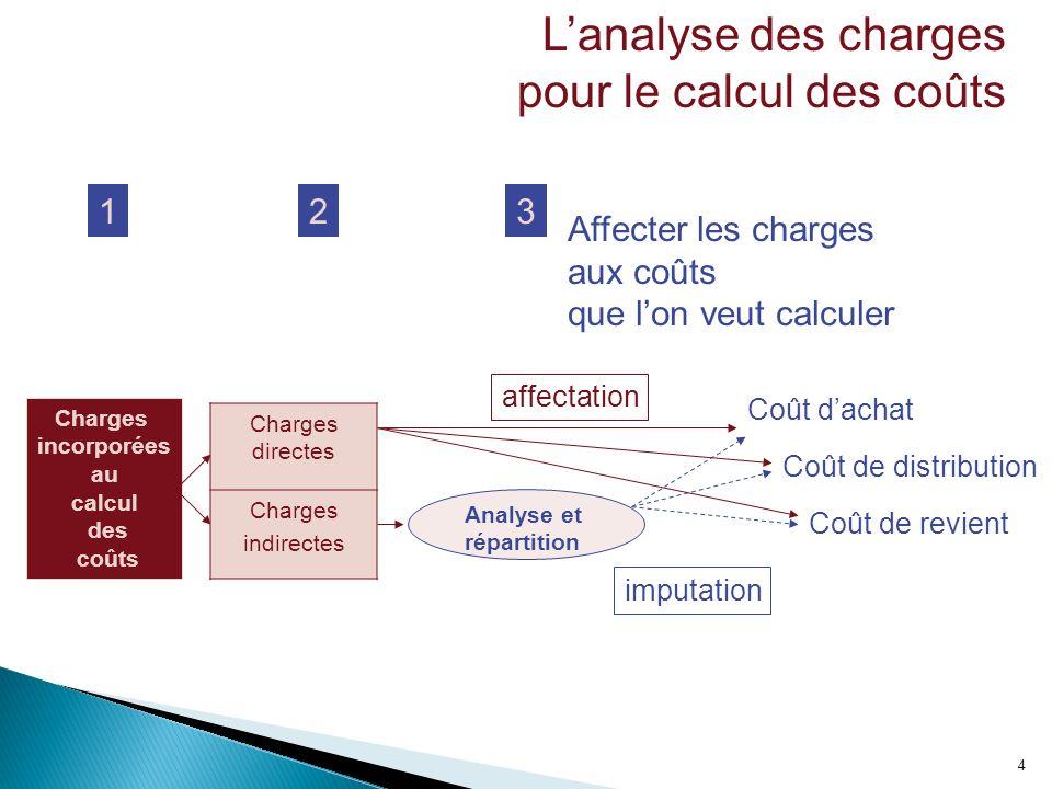 4 Lanalyse des charges pour le calcul des coûts Charges incorporées au calcul des coûts 12 Analyse et répartition 3 Affecter les charges aux coûts que