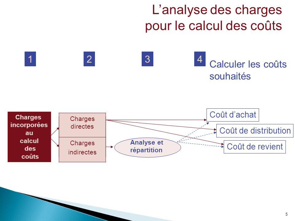 5 Lanalyse des charges pour le calcul des coûts Charges incorporées au calcul des coûts 12 Analyse et répartition Charges directes Charges indirectes