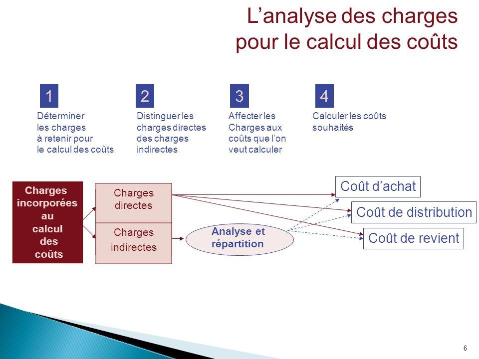 6 Lanalyse des charges pour le calcul des coûts Charges incorporées au calcul des coûts 12 Analyse et répartition Charges directes Charges indirectes