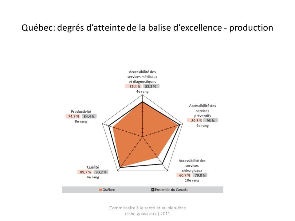 Québec: degrés datteinte de la balise dexcellence - production Commissaire à la santé et au bien-être (csbe.gouv.qc.ca) 2011