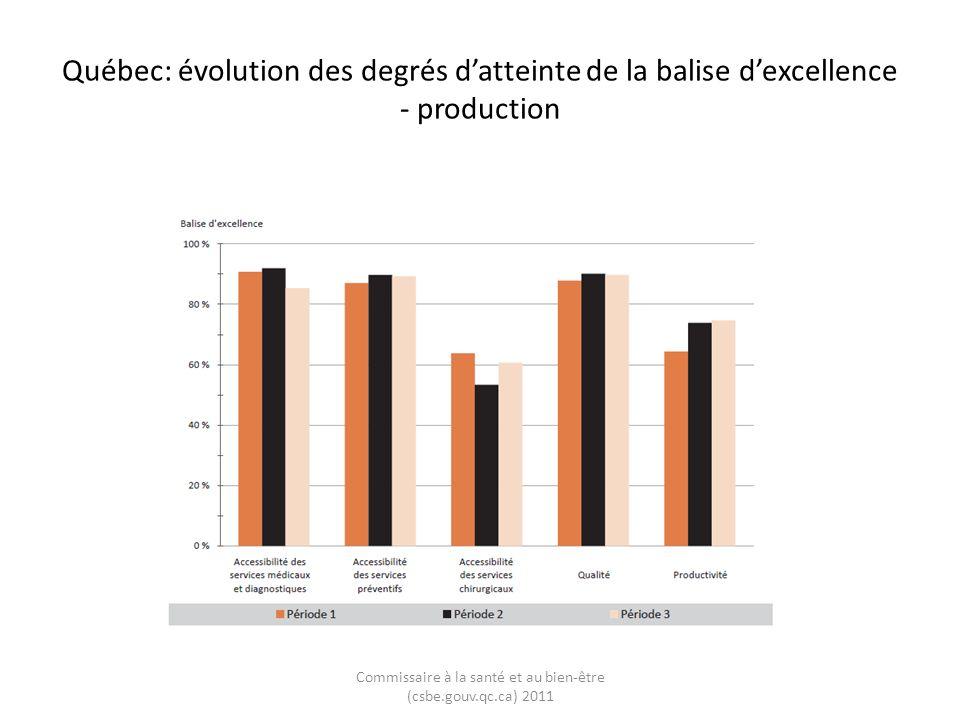 Québec: évolution des degrés datteinte de la balise dexcellence - production Commissaire à la santé et au bien-être (csbe.gouv.qc.ca) 2011