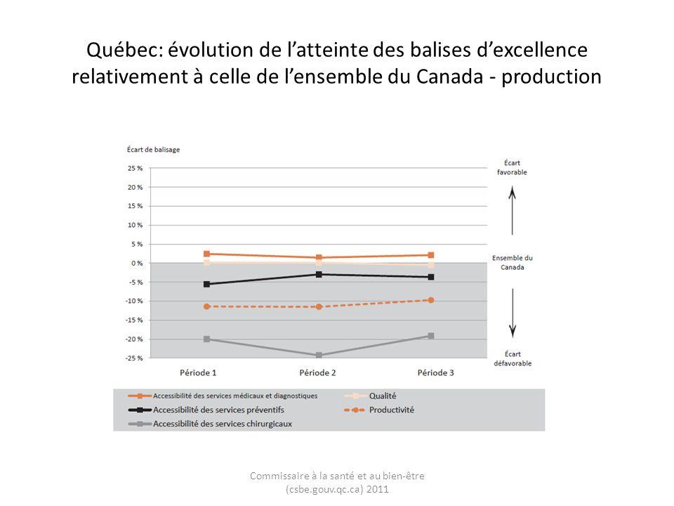Québec: évolution de latteinte des balises dexcellence relativement à celle de lensemble du Canada - production Commissaire à la santé et au bien-être (csbe.gouv.qc.ca) 2011