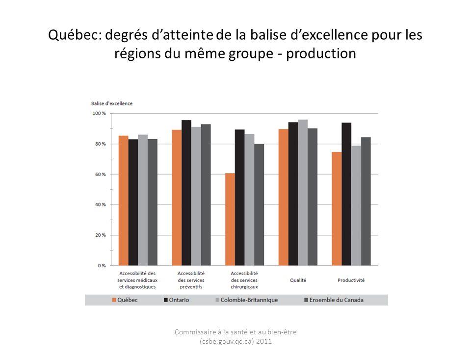 Québec: degrés datteinte de la balise dexcellence pour les régions du même groupe - production Commissaire à la santé et au bien-être (csbe.gouv.qc.ca) 2011