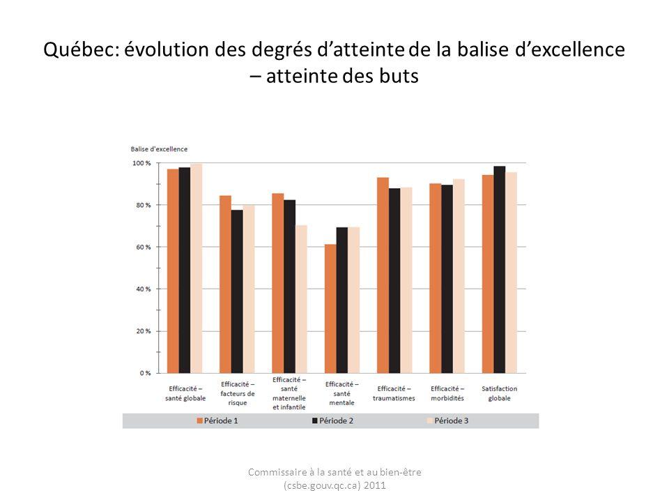 Québec: évolution des degrés datteinte de la balise dexcellence – atteinte des buts Commissaire à la santé et au bien-être (csbe.gouv.qc.ca) 2011