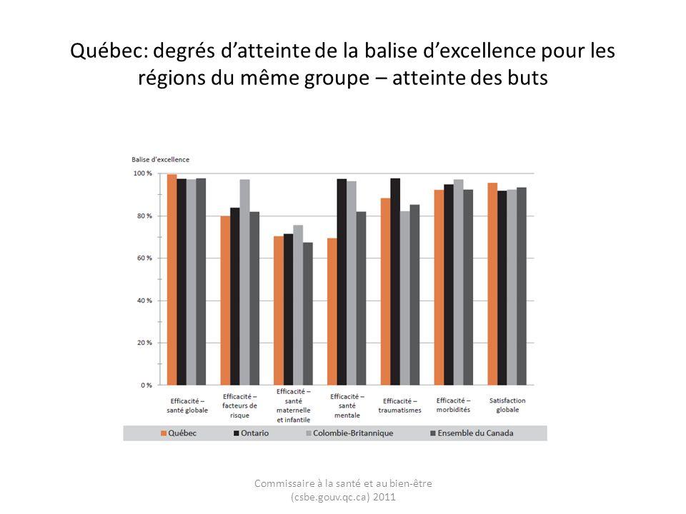 Québec: degrés datteinte de la balise dexcellence pour les régions du même groupe – atteinte des buts Commissaire à la santé et au bien-être (csbe.gouv.qc.ca) 2011