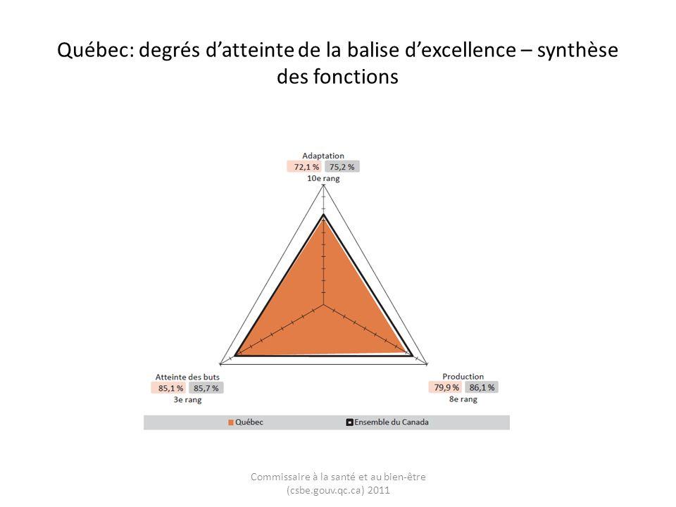 Québec: évolution des degrés datteinte de la balise dexcellence – synthèse des fonctions Commissaire à la santé et au bien-être (csbe.gouv.qc.ca) 2011