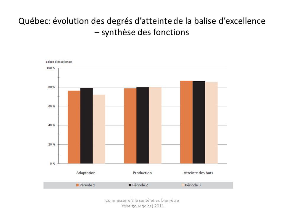 Québec: évolution de latteinte des balises dexcellence relativement à celle de lensemble du Canada – synthèse des fonctions Commissaire à la santé et au bien-être (csbe.gouv.qc.ca) 2011