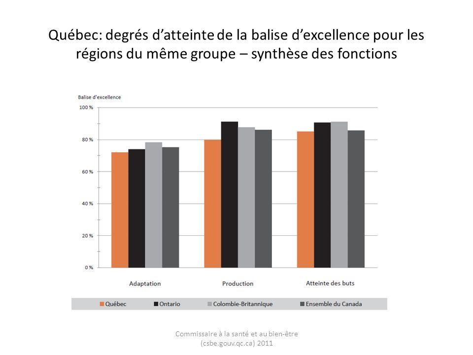 Québec: degrés datteinte de la balise dexcellence pour les régions du même groupe – synthèse des fonctions Commissaire à la santé et au bien-être (csbe.gouv.qc.ca) 2011