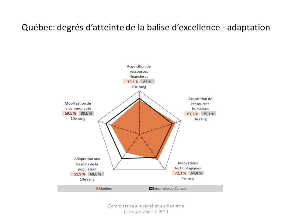 Québec: évolution des degrés datteinte de la balise dexcellence - adaptation Commissaire à la santé et au bien-être (csbe.gouv.qc.ca) 2011