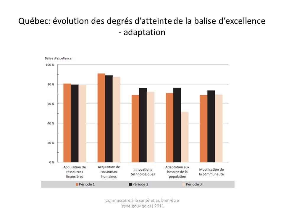 Québec: évolution de latteinte des balises dexcellence relativement à celle de lensemble du Canada – adaptation Commissaire à la santé et au bien-être (csbe.gouv.qc.ca) 2011