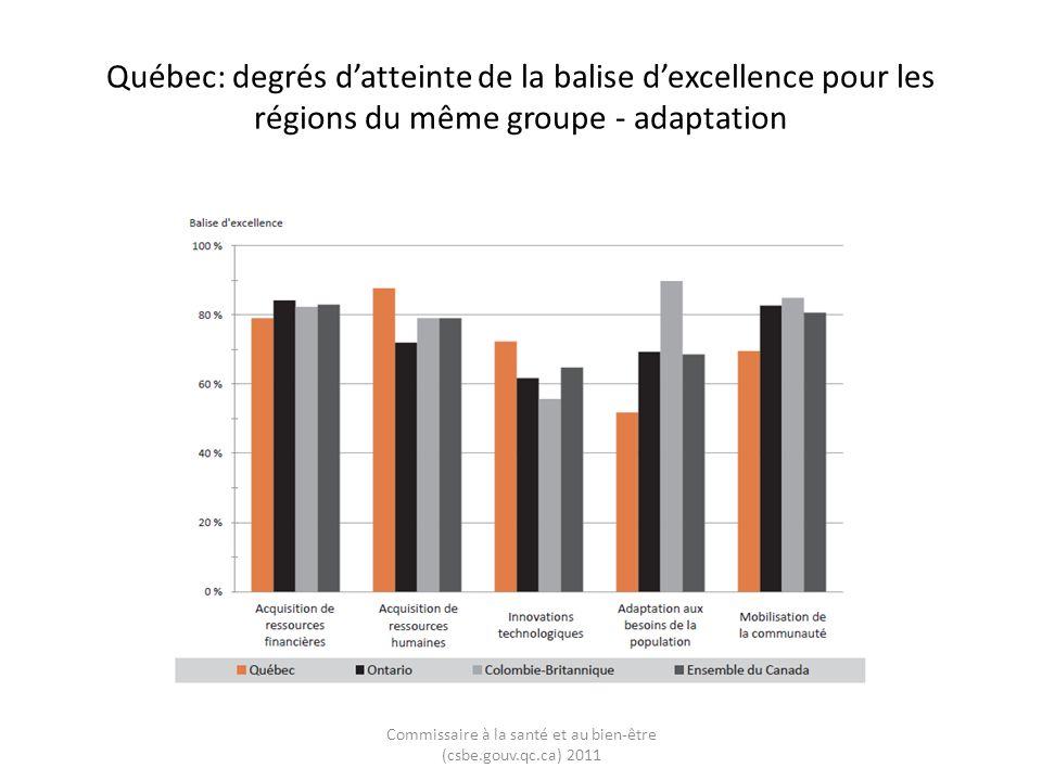 Québec: degrés datteinte de la balise dexcellence pour les régions du même groupe - adaptation Commissaire à la santé et au bien-être (csbe.gouv.qc.ca) 2011